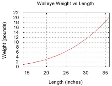 walleye weight vs length chart